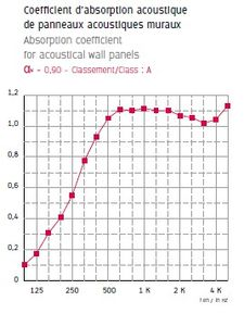 coefficient absorption acoutique